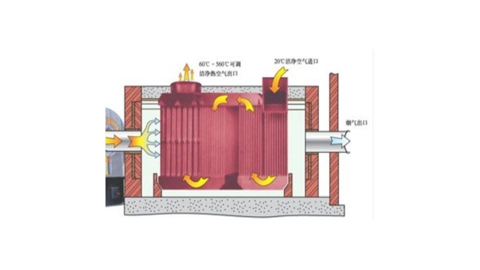 间燃式热风炉