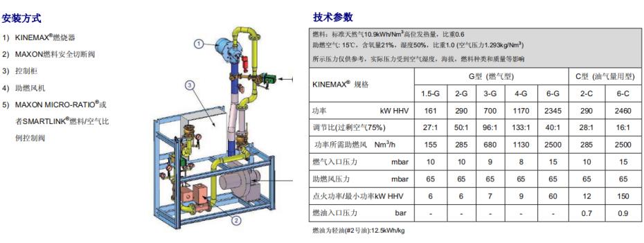 麦克森燃烧器KINEMAX系列安装方式