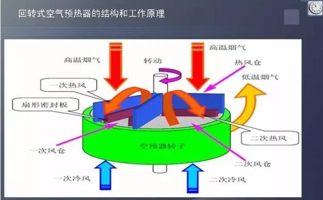 回转式锅炉预热器